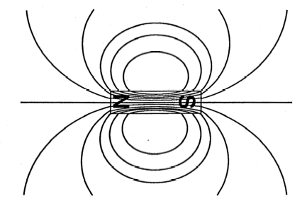 Drawing of Magnetic Field