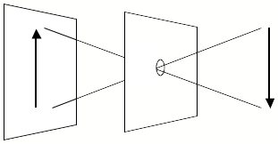 Diagram of a pin hole camera