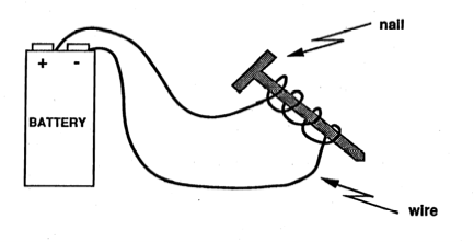 Drawing of an electromagnet